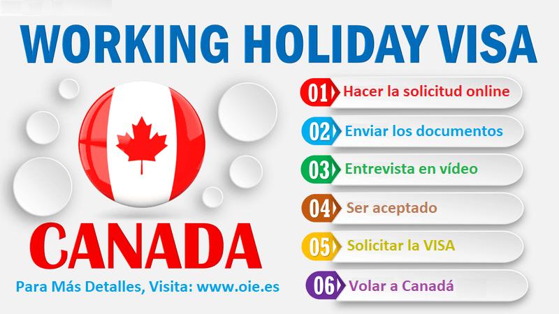 Pasos para solicitar la Working Holiday Visa Canada